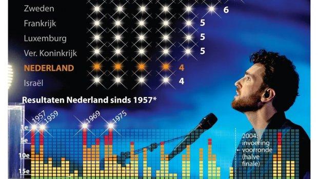 Nederland neemt het op tegen songfestivalsucces VK